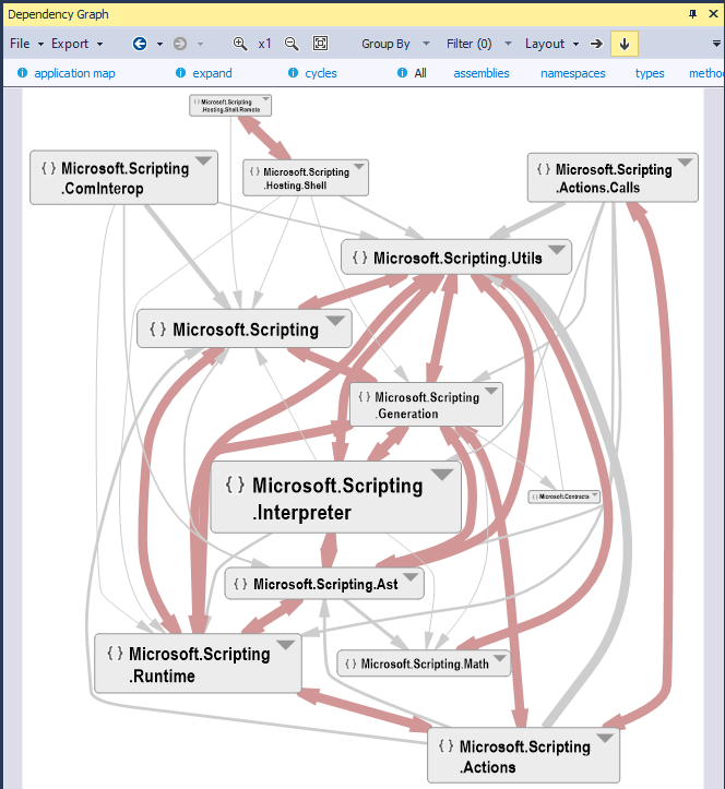 entangled code shown through the ndepend dependency structure matrix dsm