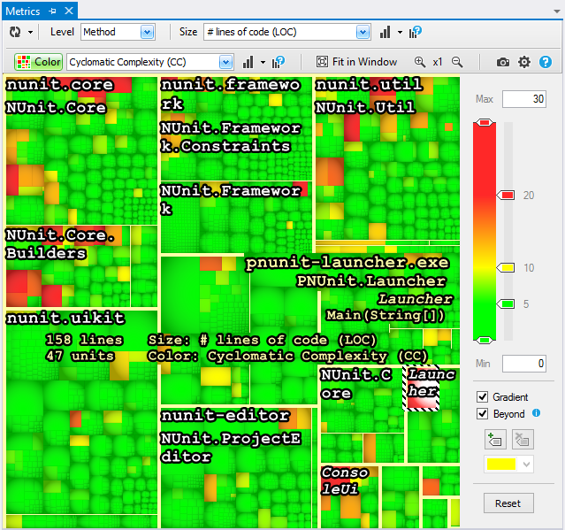 Treemap Hovering Shows Code Element Name
