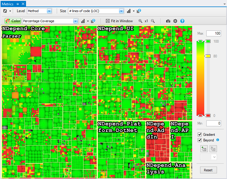 NDepend Code Coverage visualized with a colored treemap