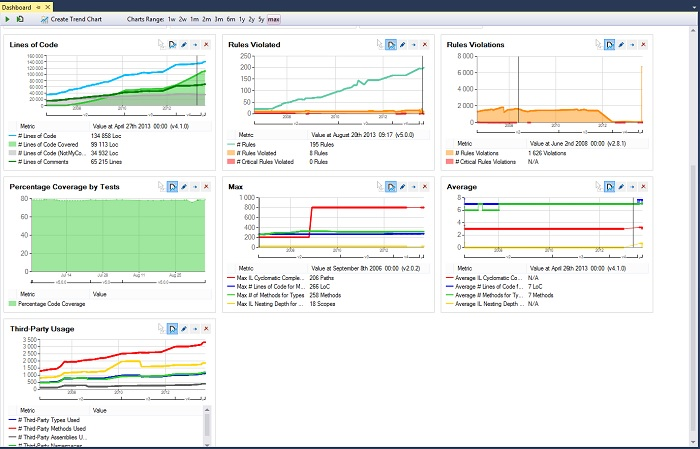 Trend Charts on the NDepend Dashboard
