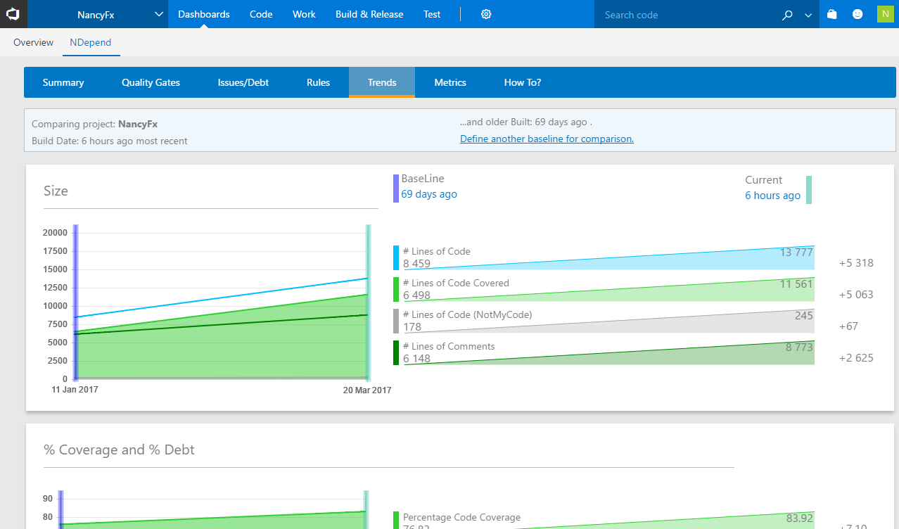 Azure DevOps NDepend extension: Trend charts