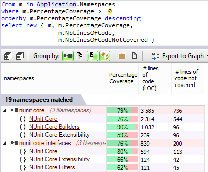 Intuitive display of Code Coverage percentage