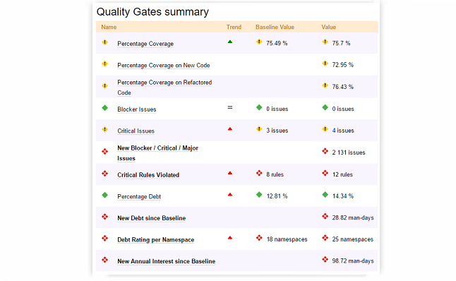 ndepend quality gates